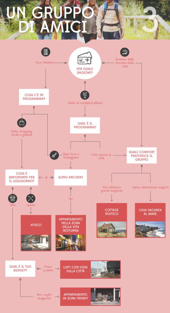 come scegliere l'alloggio per le vacanze : in viaggio con gli amici