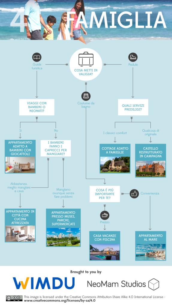 come scegliere l'alloggio per le vacanze : in viaggio con la famiglia
